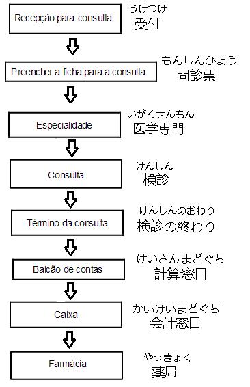 diagrama consulta