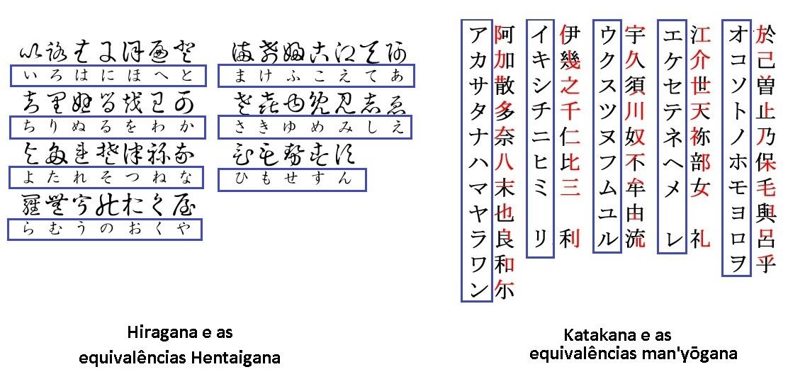 hentaigana e Man'yōgana